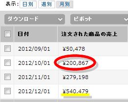 売上・トラフィック-202118